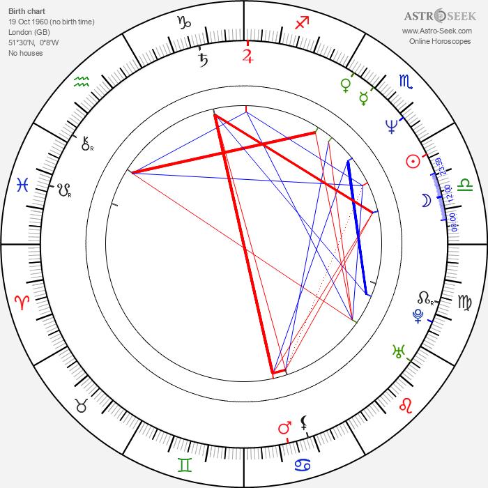 Dan Woodgate - Astrology Natal Birth Chart