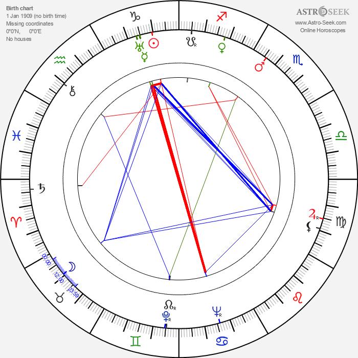 Dana Andrews - Astrology Natal Birth Chart