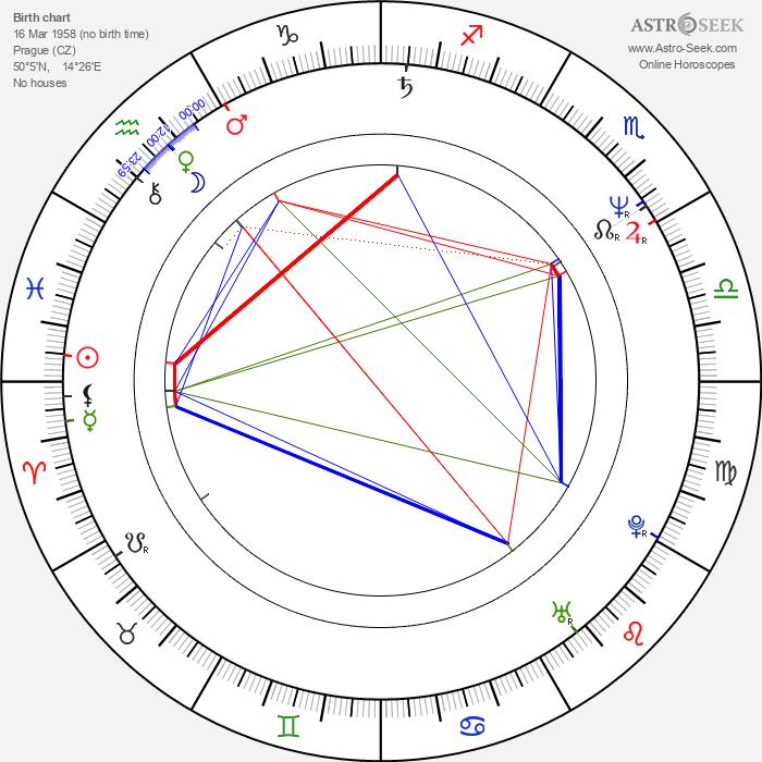 Dana Batulková - Astrology Natal Birth Chart