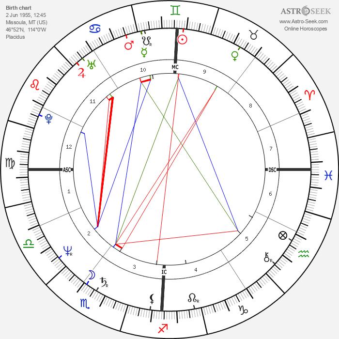 Dana Carvey - Astrology Natal Birth Chart