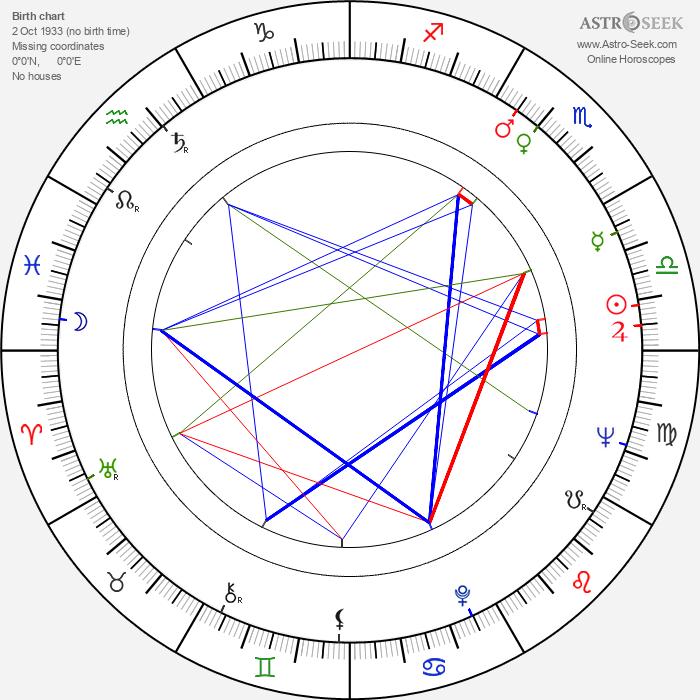 Dana Comnea - Astrology Natal Birth Chart