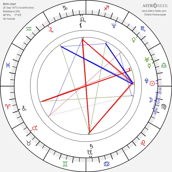 Dana Dinková - Astrology Natal Birth Chart