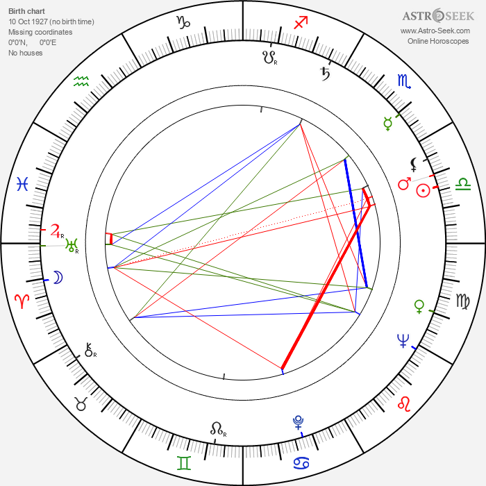 Dana Elcar - Astrology Natal Birth Chart