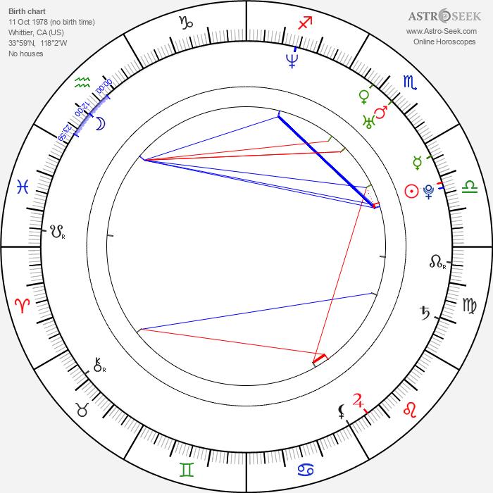 Dana Ferguson - Astrology Natal Birth Chart