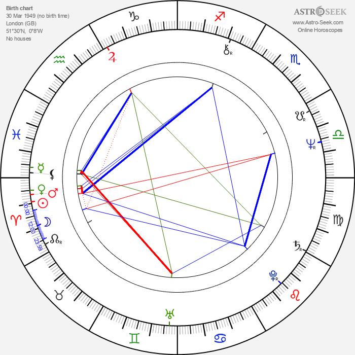 Dana Gillespie - Astrology Natal Birth Chart