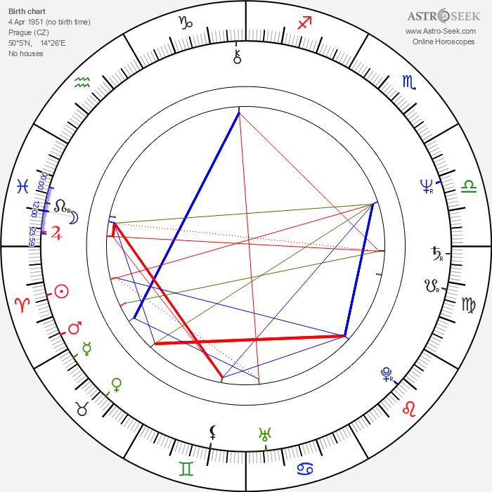 Dana Hábová - Astrology Natal Birth Chart
