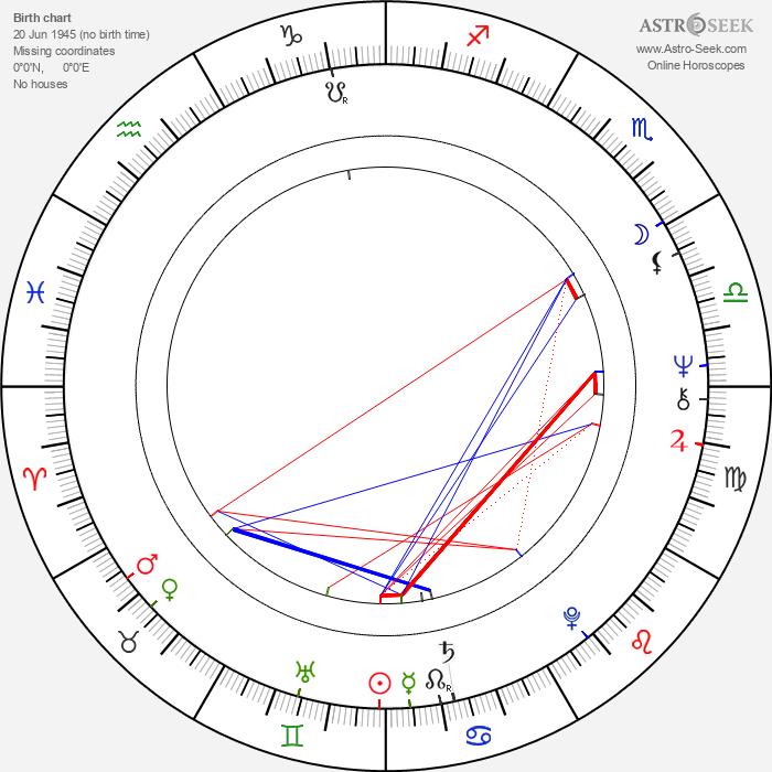 Dana Hlaváčová - Astrology Natal Birth Chart