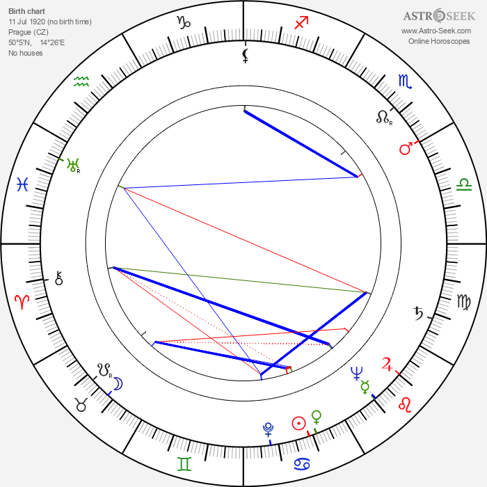 Dana Medřická - Astrology Natal Birth Chart