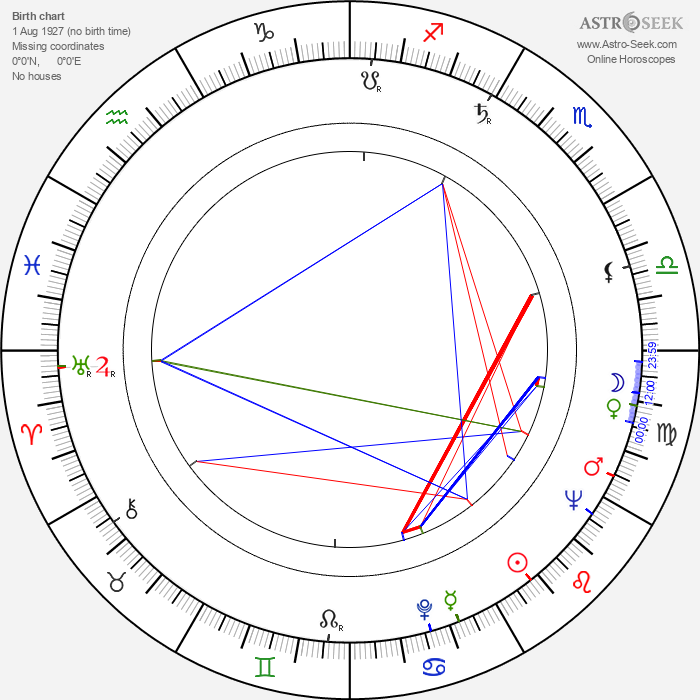 Dana Richterová - Astrology Natal Birth Chart