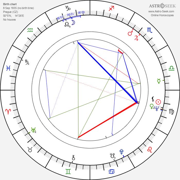 Dana Smutná - Astrology Natal Birth Chart