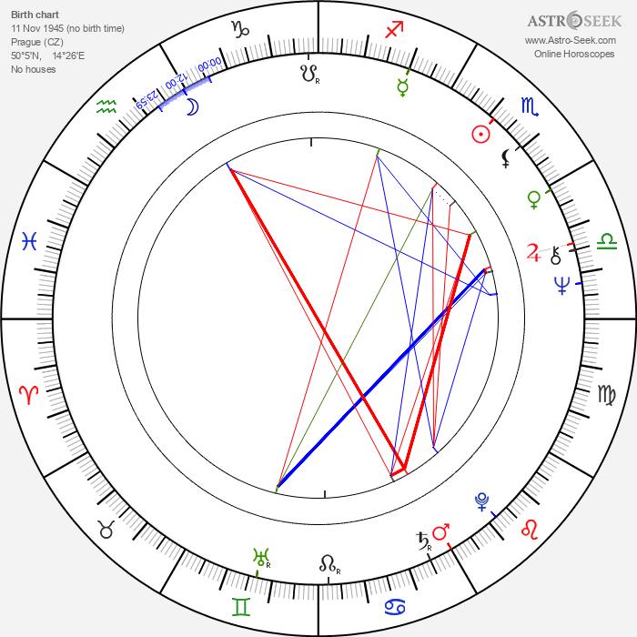 Dana Syslová - Astrology Natal Birth Chart