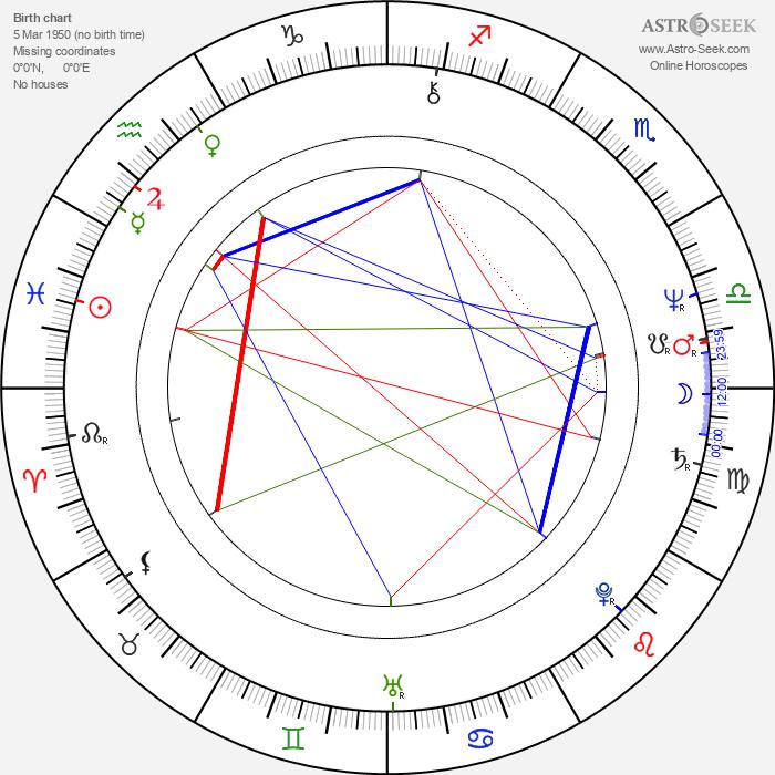 Dana Valtová - Astrology Natal Birth Chart