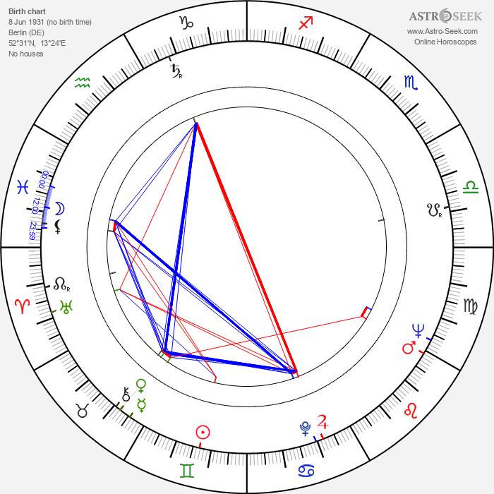 Dana Wynter - Astrology Natal Birth Chart