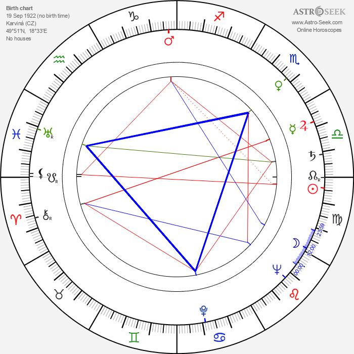 Dana Zátopková - Astrology Natal Birth Chart