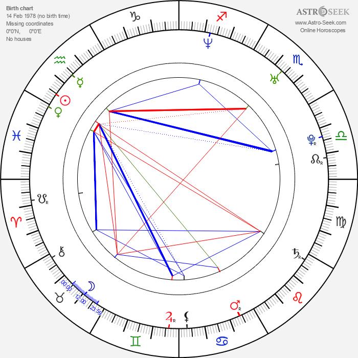 Danai Gurira - Astrology Natal Birth Chart