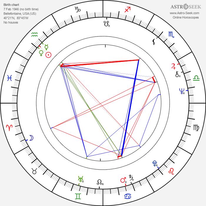Dane A. Miller - Astrology Natal Birth Chart