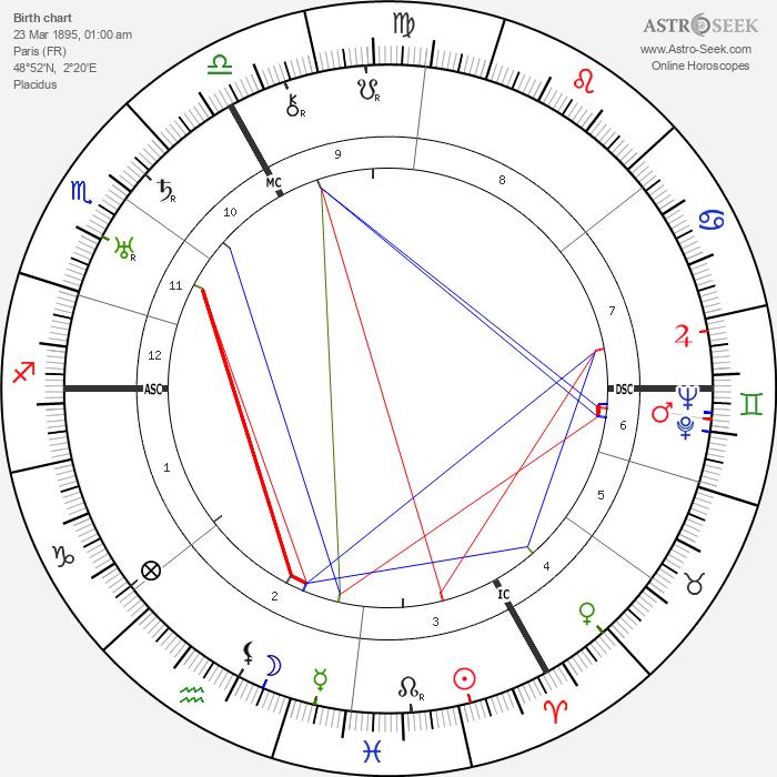Dane Rudhyar - Astrology Natal Birth Chart