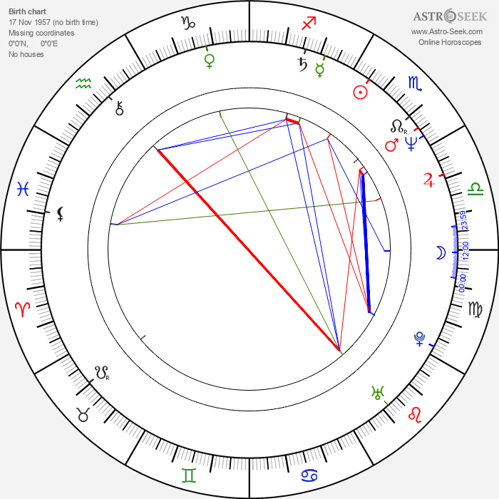 Dani Levy - Astrology Natal Birth Chart
