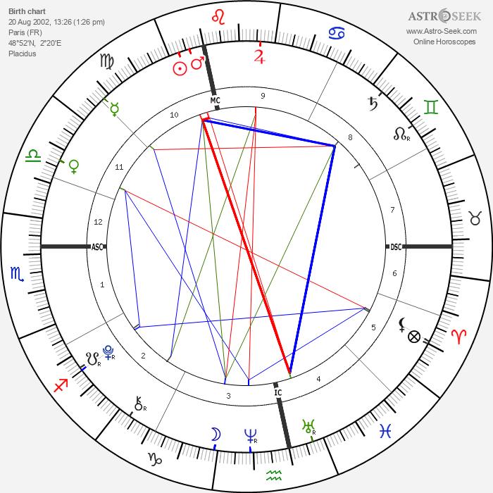 Dania Tanovic - Astrology Natal Birth Chart