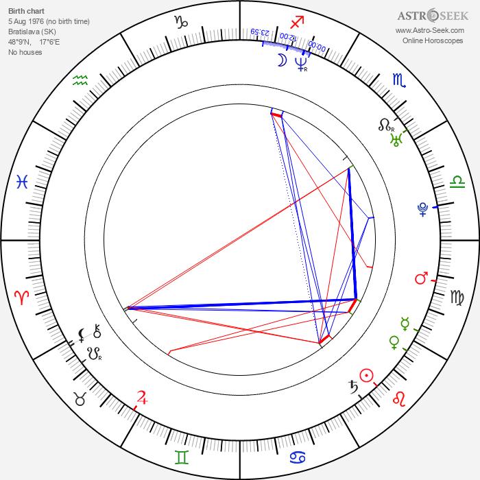 Danica Jurčová - Astrology Natal Birth Chart