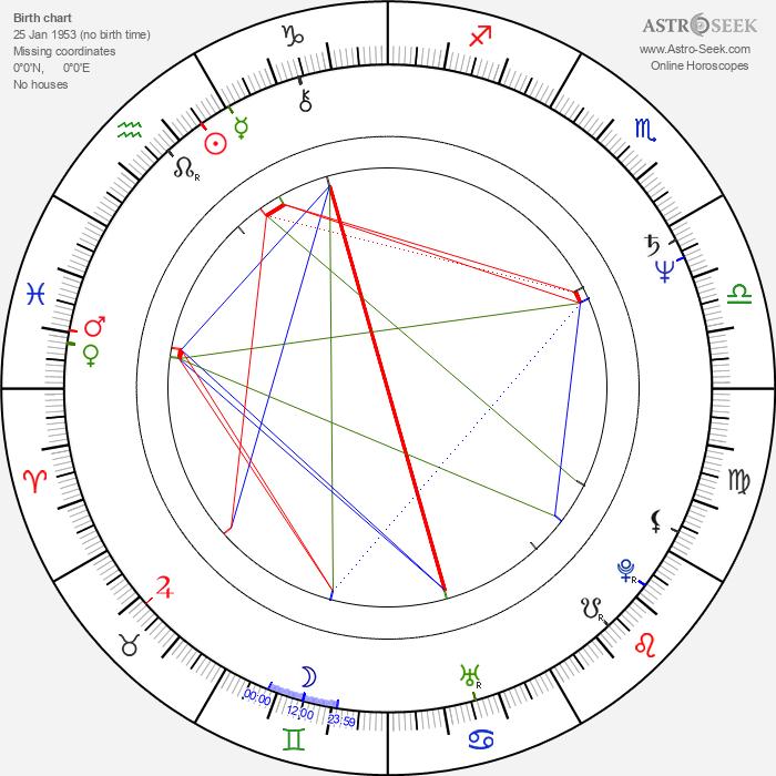 Danica Maksimovic - Astrology Natal Birth Chart