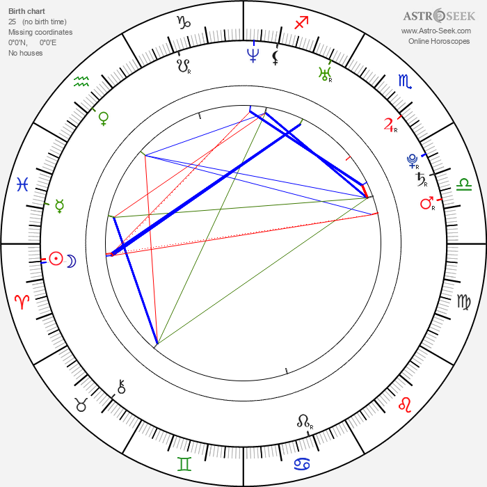 Danica Patrick - Astrology Natal Birth Chart