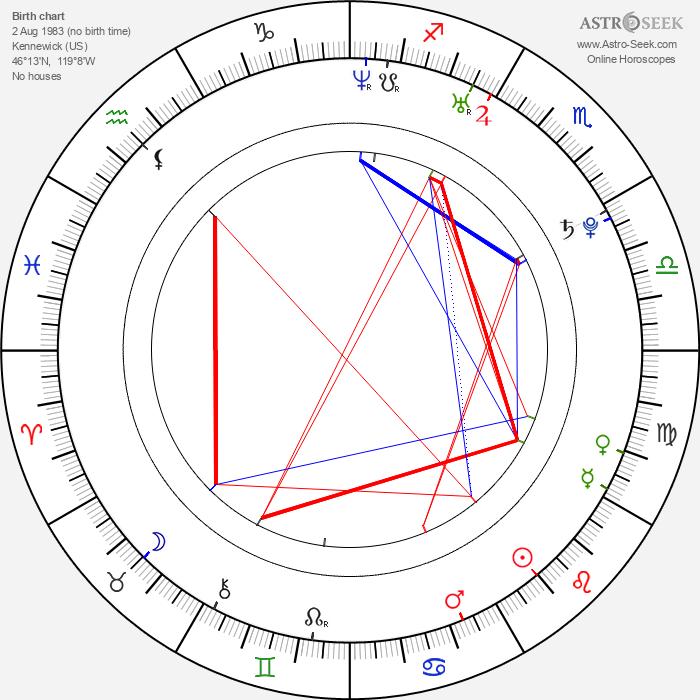 Danica Stewart - Astrology Natal Birth Chart