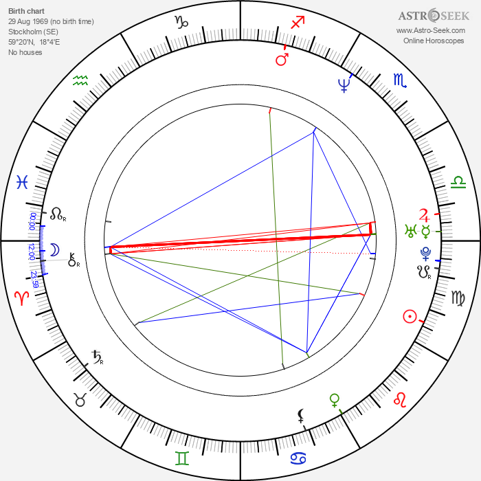 Daníel Ágúst Haraldsson - Astrology Natal Birth Chart