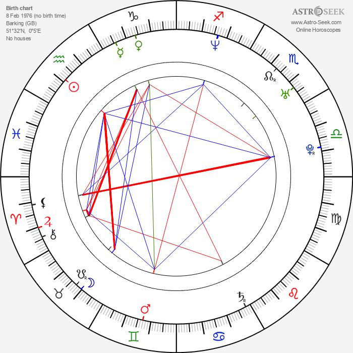 Daniel Ainsleigh - Astrology Natal Birth Chart
