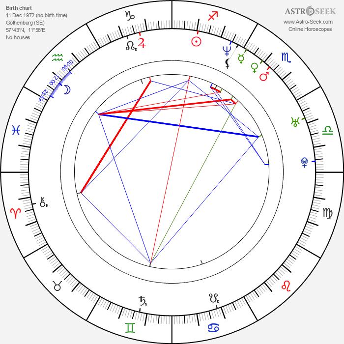 Daniel Alfredsson - Astrology Natal Birth Chart