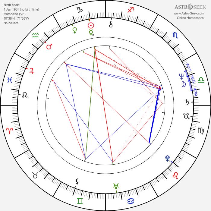 Daniel Alvarado - Astrology Natal Birth Chart