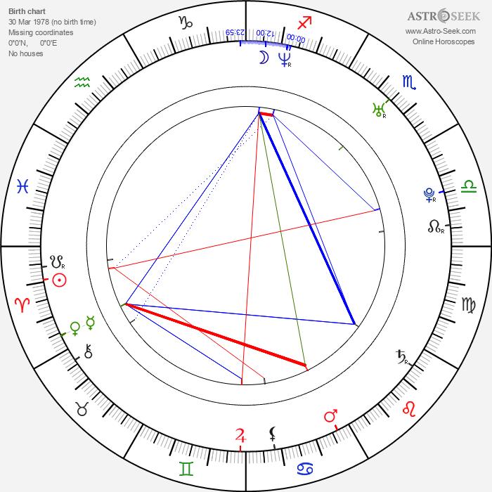 Daniel Arenas - Astrology Natal Birth Chart