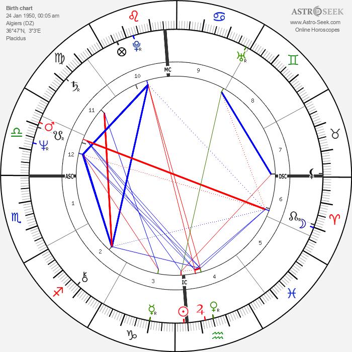 Daniel Auteuil - Astrology Natal Birth Chart
