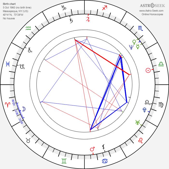 Daniel Baldwin - Astrology Natal Birth Chart