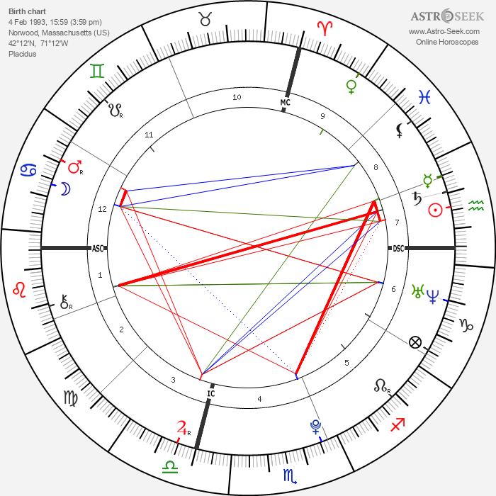 Daniel Banks - Astrology Natal Birth Chart