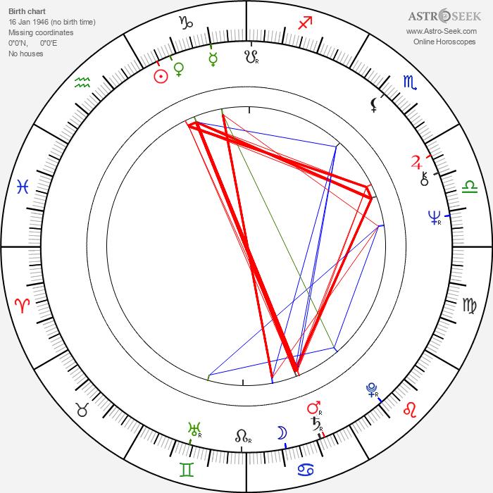Daniel Barbulescu - Astrology Natal Birth Chart
