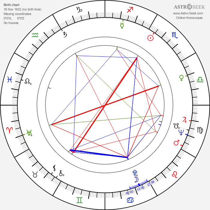 Daniel Bargielowski - Astrology Natal Birth Chart