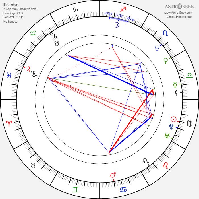 Daniel Bergman - Astrology Natal Birth Chart