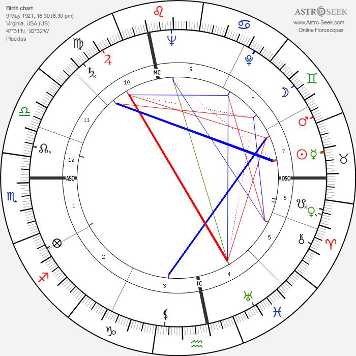 Daniel Berrigan - Astrology Natal Birth Chart