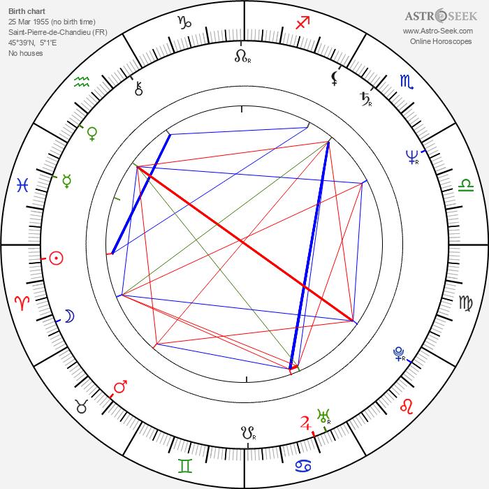 Daniel Boulud - Astrology Natal Birth Chart