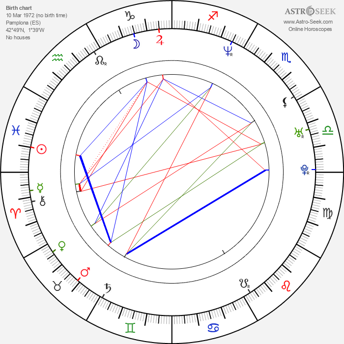 Daniel Castro - Astrology Natal Birth Chart