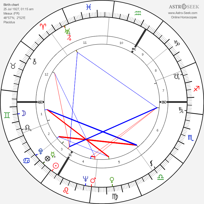 Daniel Ceccaldi - Astrology Natal Birth Chart