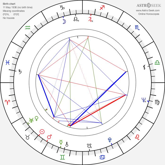 Daniel Costelle - Astrology Natal Birth Chart