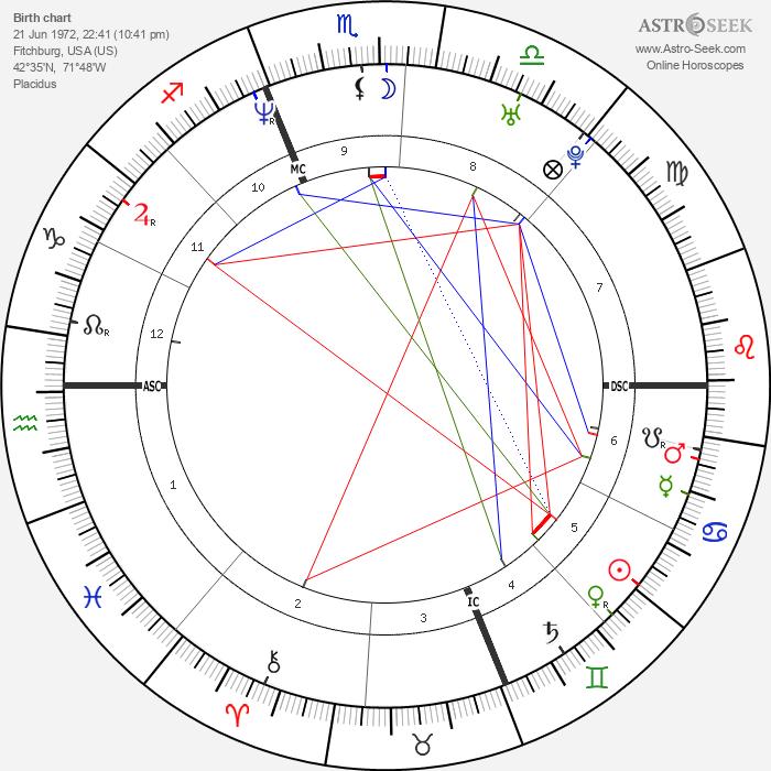 Daniel Cotnoir - Astrology Natal Birth Chart
