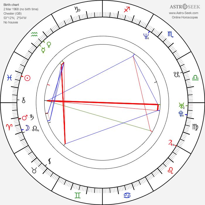 Daniel Craig - Astrology Natal Birth Chart