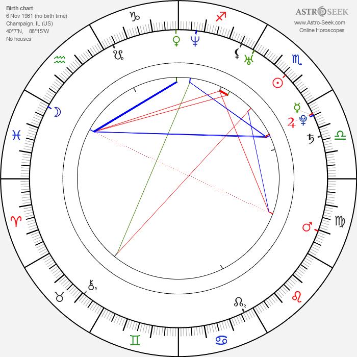 Daniel D. Lee - Astrology Natal Birth Chart