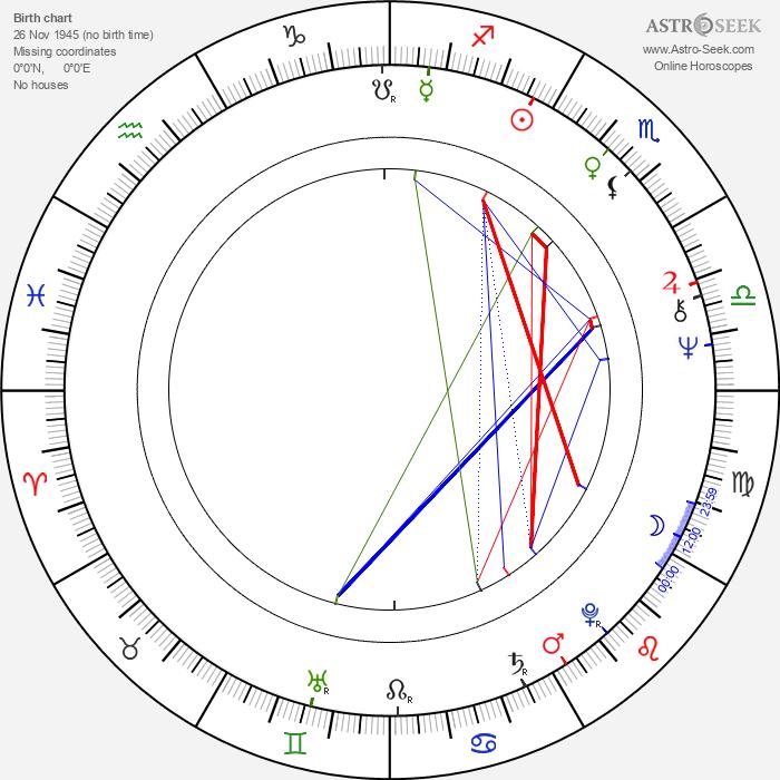 Daniel Davis - Astrology Natal Birth Chart