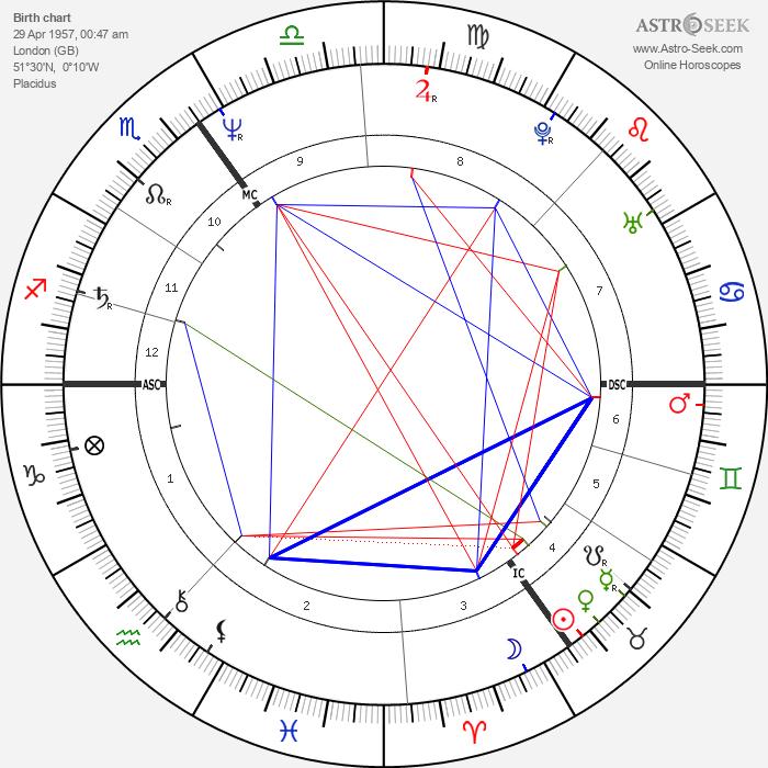 Daniel Day-Lewis - Astrology Natal Birth Chart