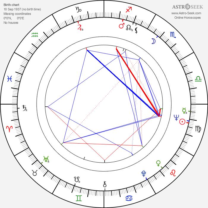 Daniel Defert - Astrology Natal Birth Chart