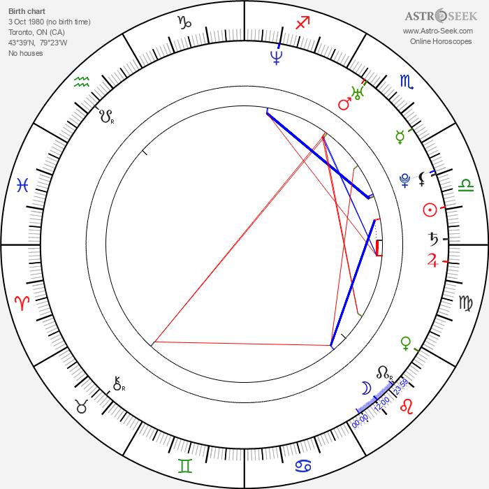 Daniel DeSanto - Astrology Natal Birth Chart